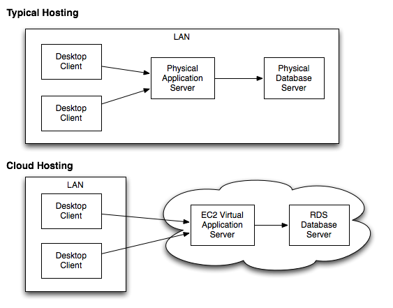NBX cloud diagram