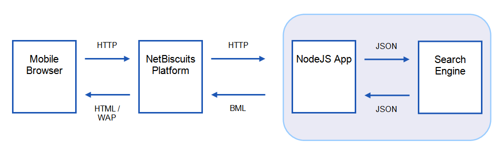 Detailed NetBiscuits Control Flow