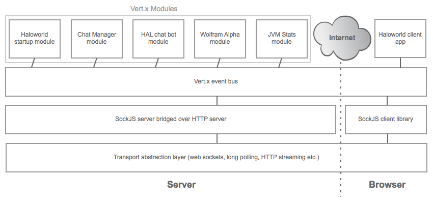 Halo Vert x – Building a Chatbot With Vert x – Shine