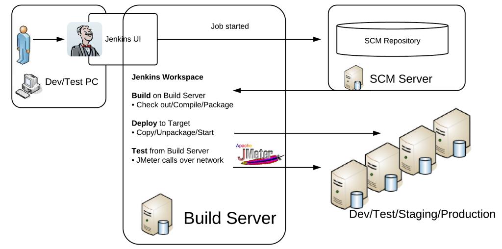 builddeployprocess