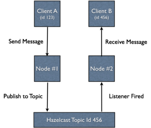 AB Hazelcast Topic