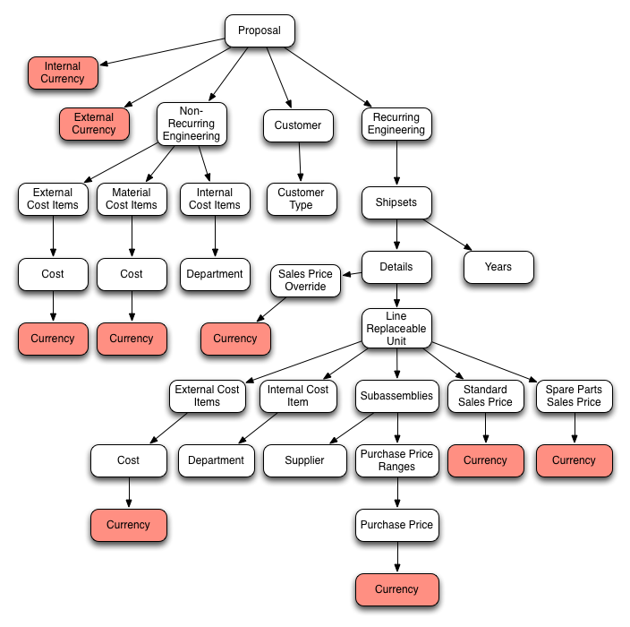 Rich Object Models and Angular js: Identity Maps – Shine Solutions Group