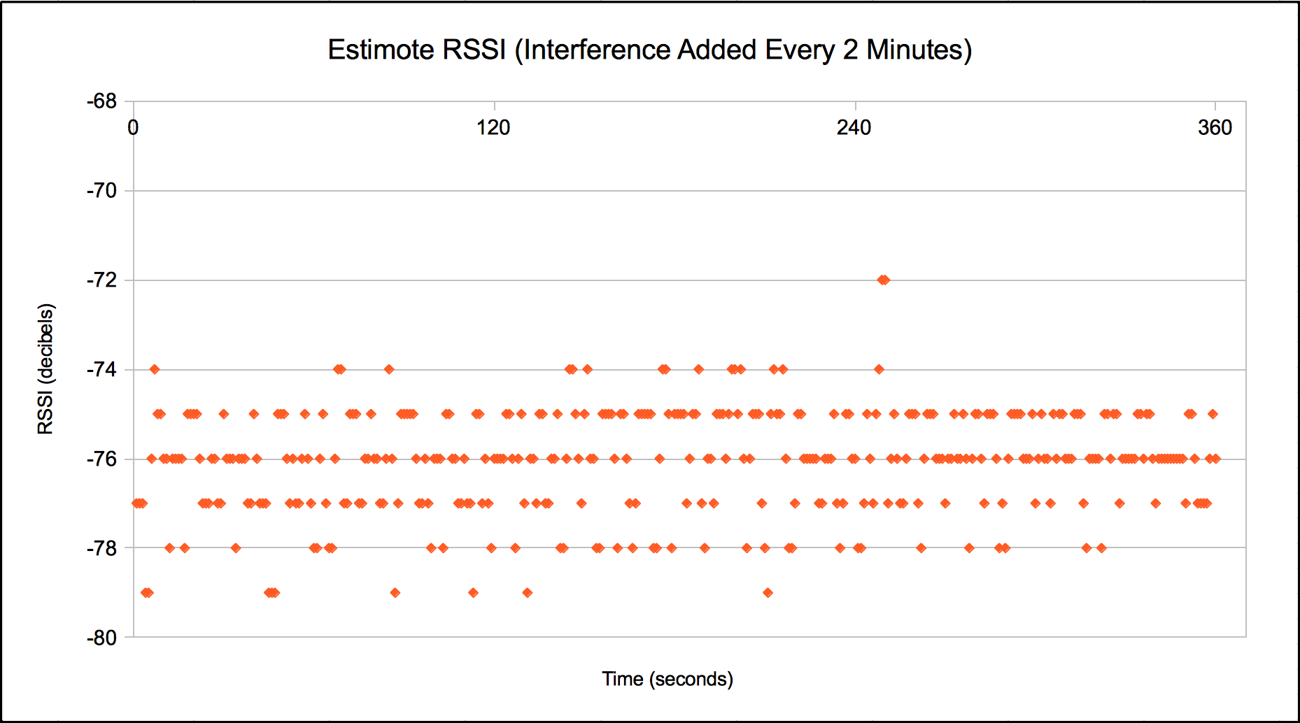The Beacon Experiments: Low-Energy Bluetooth Devices in
