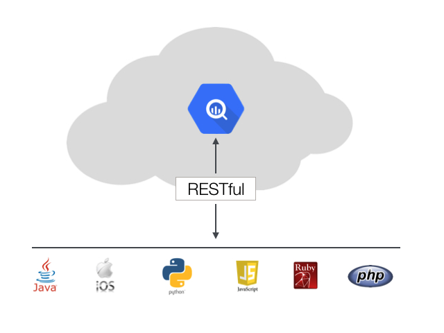 big_query_restful