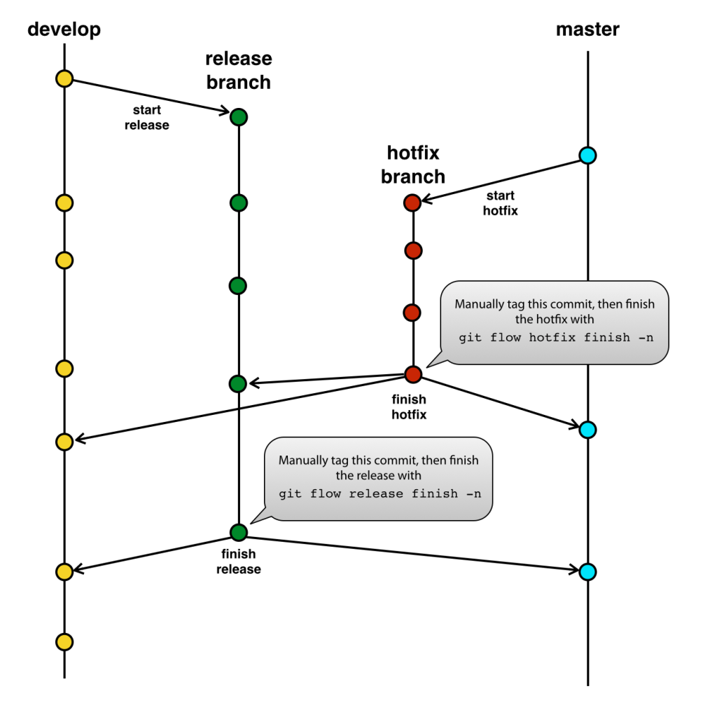 gitflow-immutable4
