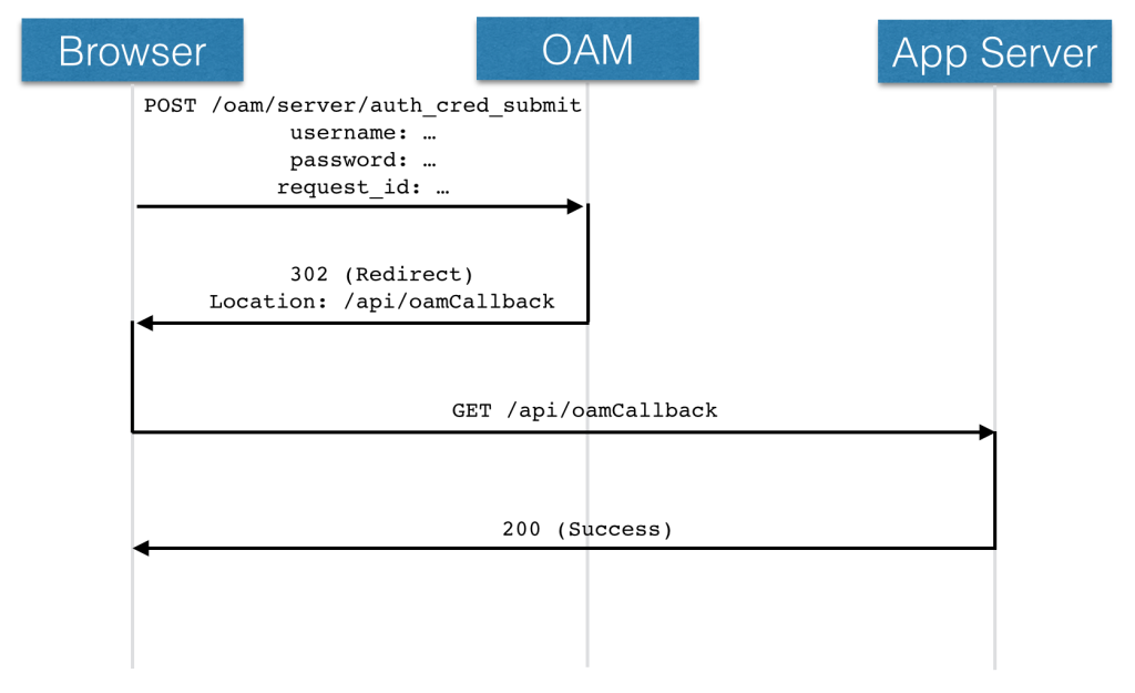 Integrating Single-Page Apps with Oracle Access Manager