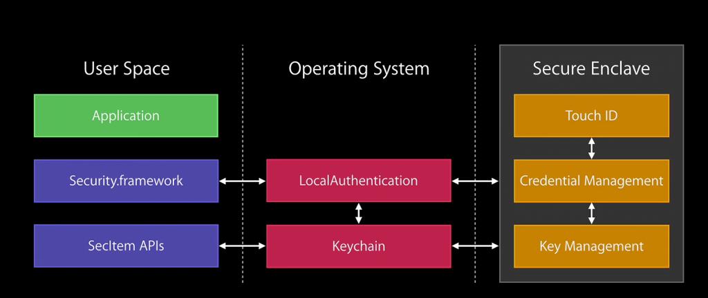 Keychain2