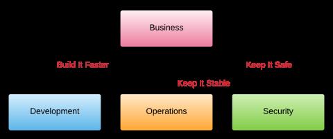 Business_DevSecOps