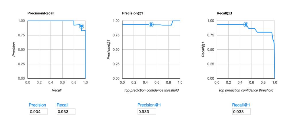 AutoML Model Evaluation