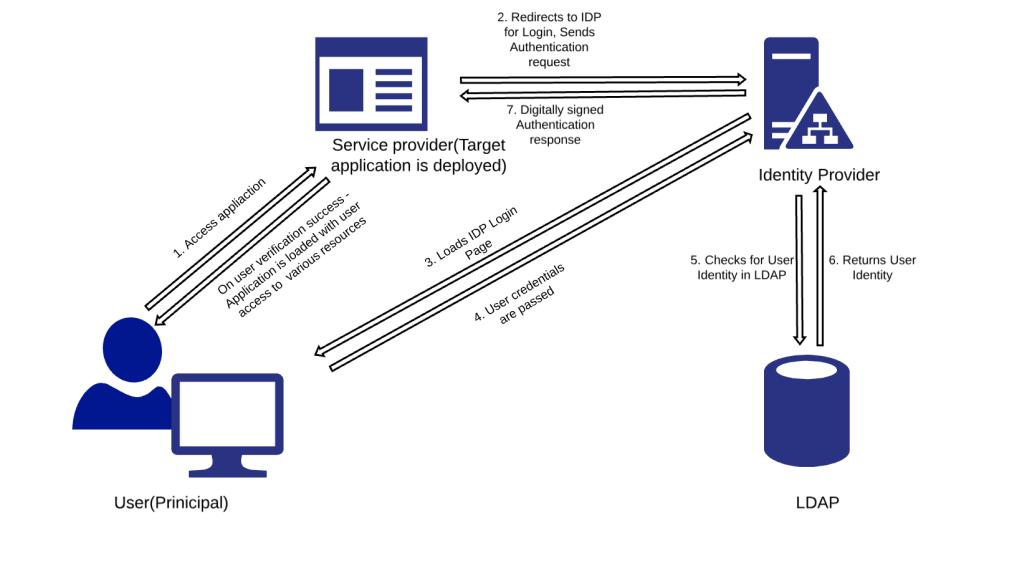 SSO with SAML Authentication Using Shibboleth IDP – Shine Solutions